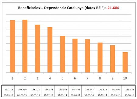 Estadistica Dependencia Cataluña