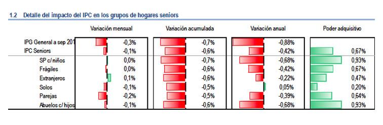efecto ipc senior en mayores 2015