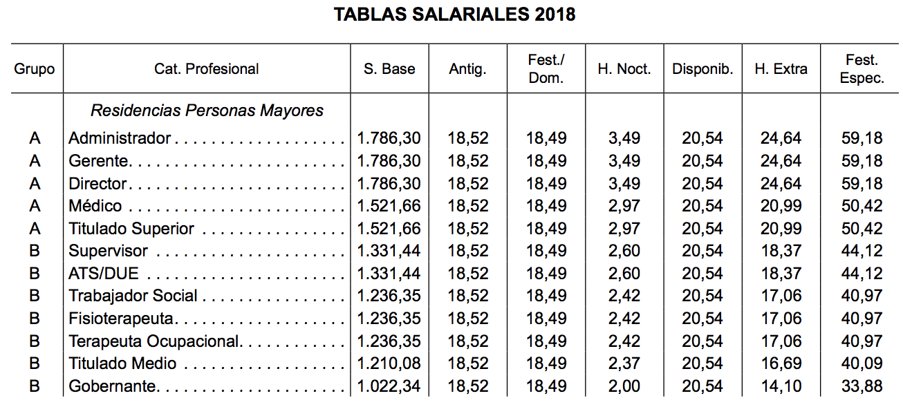 Tablas salariales dependencia